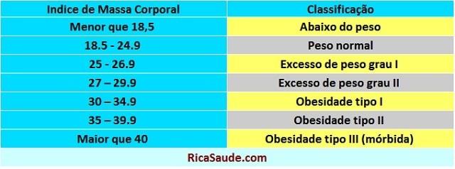 índice de massa corporal